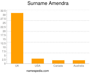 Surname Amendra