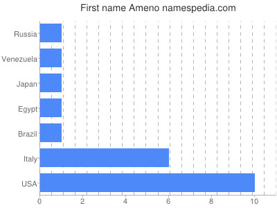 Given name Ameno