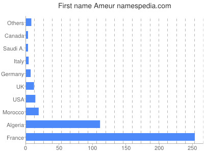 Given name Ameur