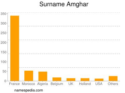 Surname Amghar