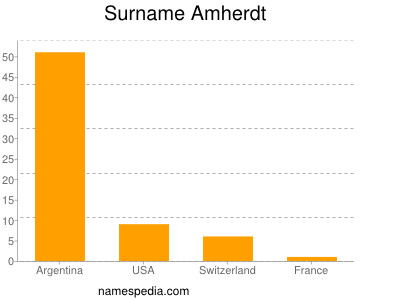 Surname Amherdt