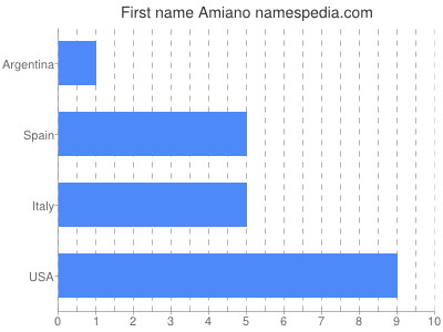 Given name Amiano