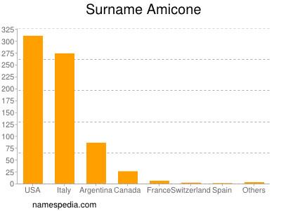 Surname Amicone