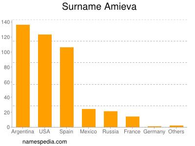 Surname Amieva