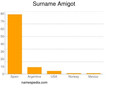 Surname Amigot