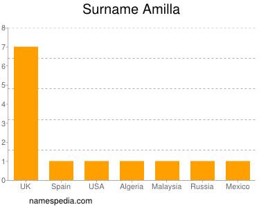 Surname Amilla