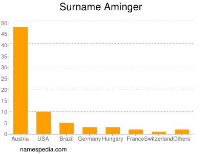 nom Aminger