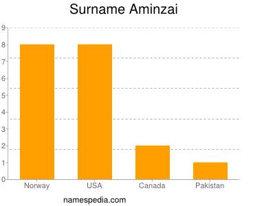 Surname Aminzai