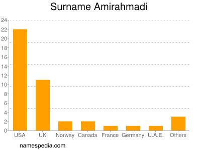 Surname Amirahmadi