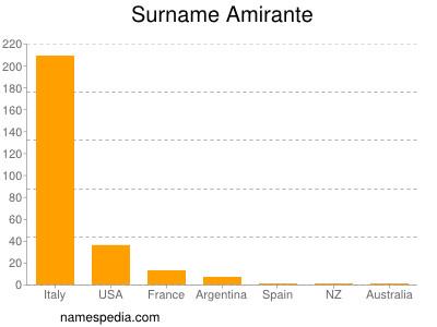 Surname Amirante