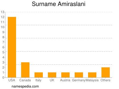 Surname Amiraslani