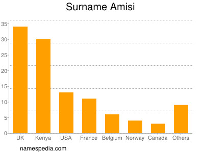Surname Amisi