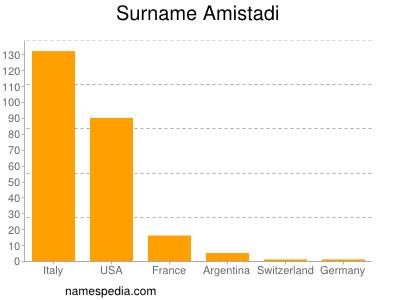 Surname Amistadi