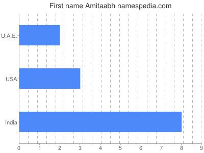 Given name Amitaabh