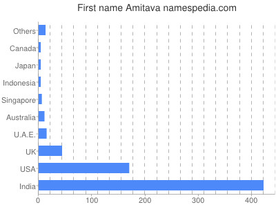 Given name Amitava