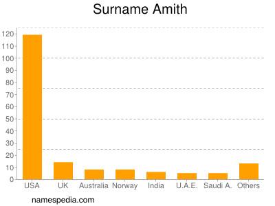 Surname Amith
