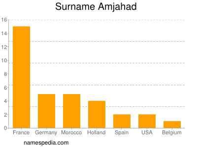 Surname Amjahad