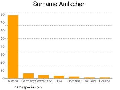 Surname Amlacher