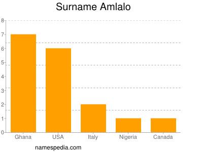 Surname Amlalo