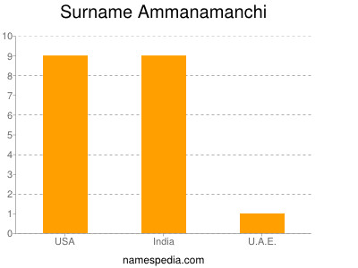 Surname Ammanamanchi