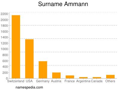 Surname Ammann