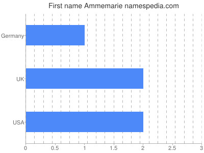 Given name Ammemarie