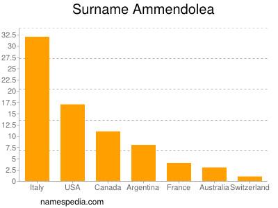 Surname Ammendolea