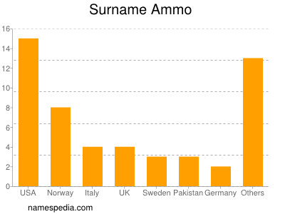 Surname Ammo