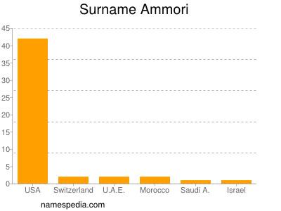 Surname Ammori