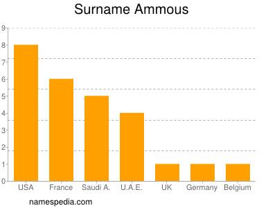 Surname Ammous