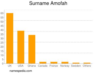Surname Amofah