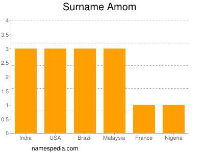 Surname Amom