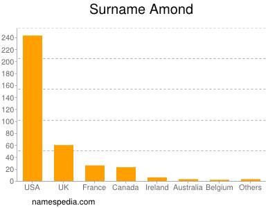 Surname Amond