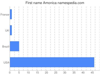 prenom Amonica
