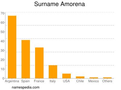 Surname Amorena