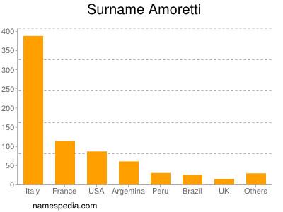 Familiennamen Amoretti