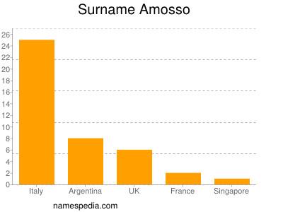 Surname Amosso