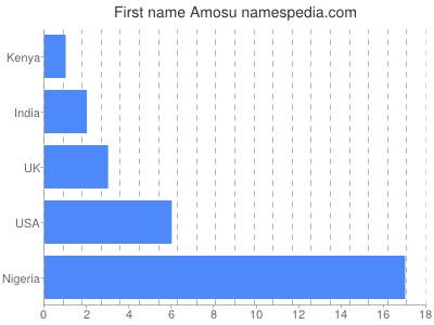 Given name Amosu