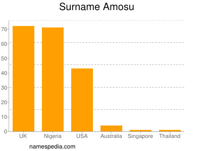 Surname Amosu