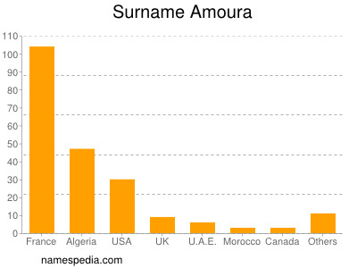 Surname Amoura