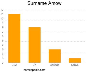 Surname Amow