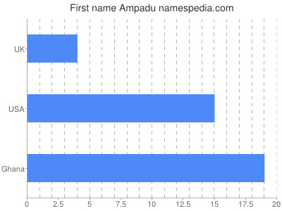 Vornamen Ampadu