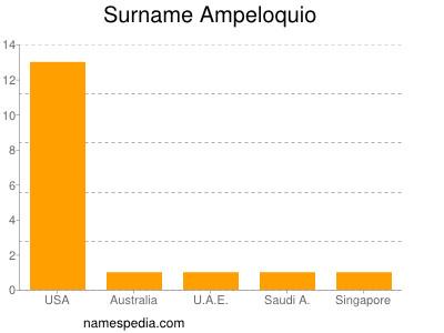 Surname Ampeloquio