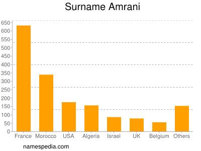 Surname Amrani