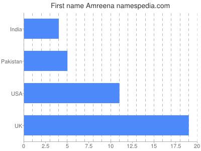 Given name Amreena