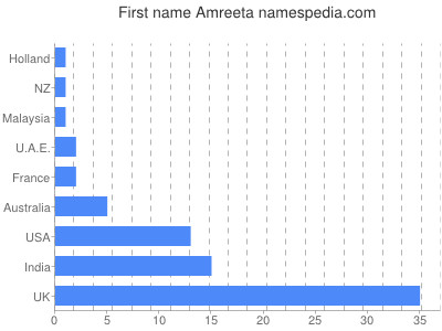 Given name Amreeta