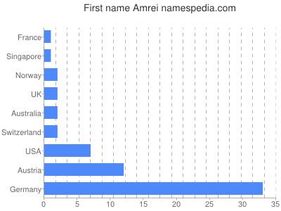 Amrei Namensbedeutung und -herkunft