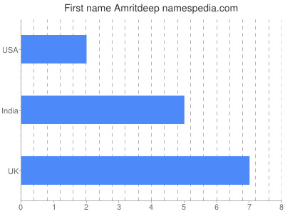 Given name Amritdeep