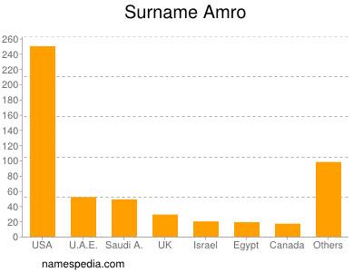 Surname Amro