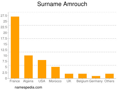 Surname Amrouch